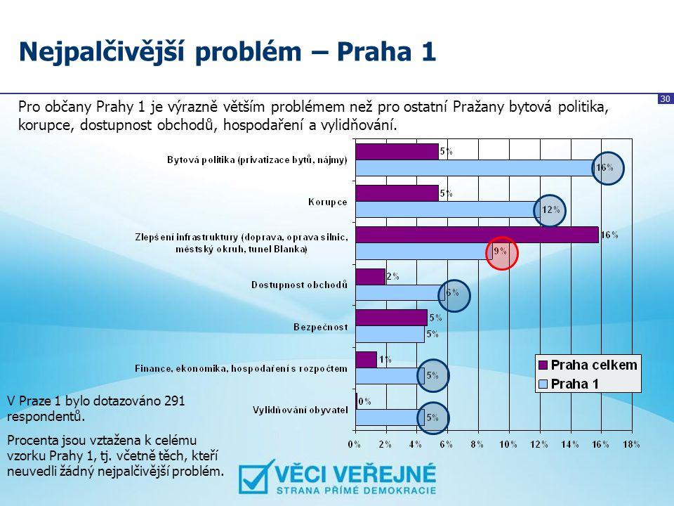 30 Nejpalčivější problém – Praha 1 Pro občany Prahy 1 je výrazně větším problémem než pro ostatní Pražany bytová politika, korupce, dostupnost obchodů