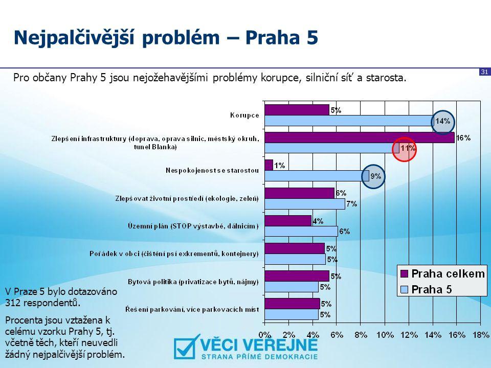 31 Nejpalčivější problém – Praha 5 Pro občany Prahy 5 jsou nejožehavějšími problémy korupce, silniční síť a starosta. V Praze 5 bylo dotazováno 312 re