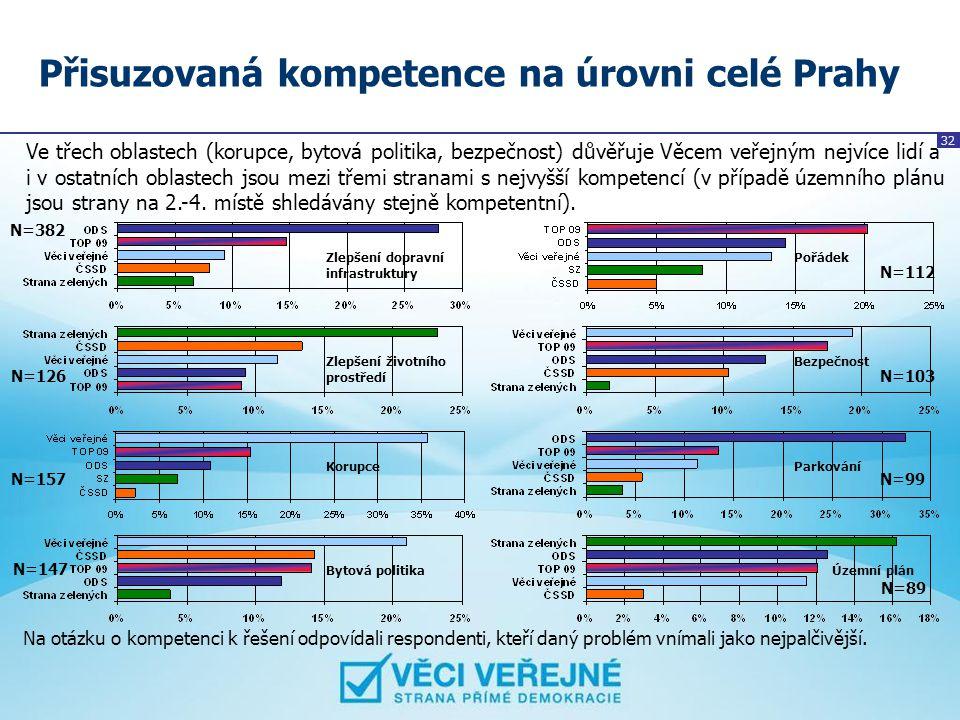 32 Přisuzovaná kompetence na úrovni celé Prahy Ve třech oblastech (korupce, bytová politika, bezpečnost) důvěřuje Věcem veřejným nejvíce lidí a i v os