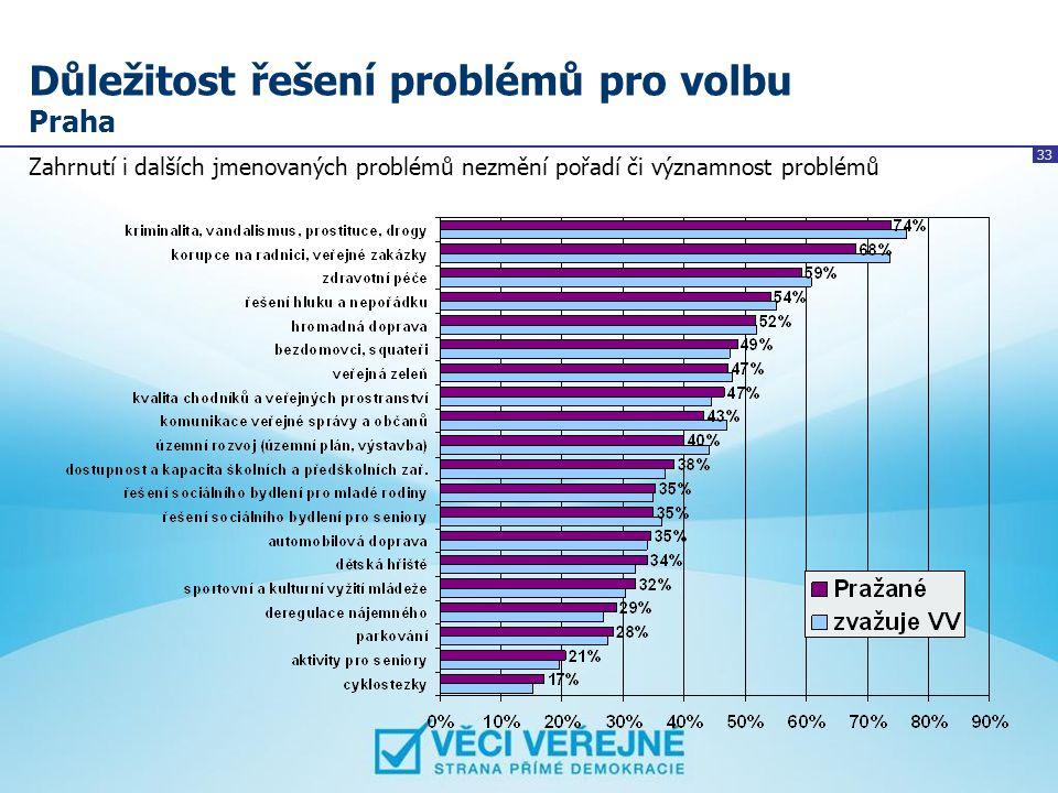 33 Důležitost řešení problémů pro volbu Praha Zahrnutí i dalších jmenovaných problémů nezmění pořadí či významnost problémů