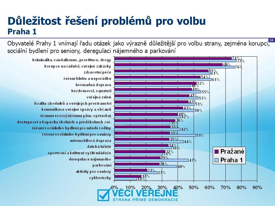 34 Důležitost řešení problémů pro volbu Praha 1 Obyvatelé Prahy 1 vnímají řadu otázek jako výrazně důležitější pro volbu strany, zejména korupci, soci