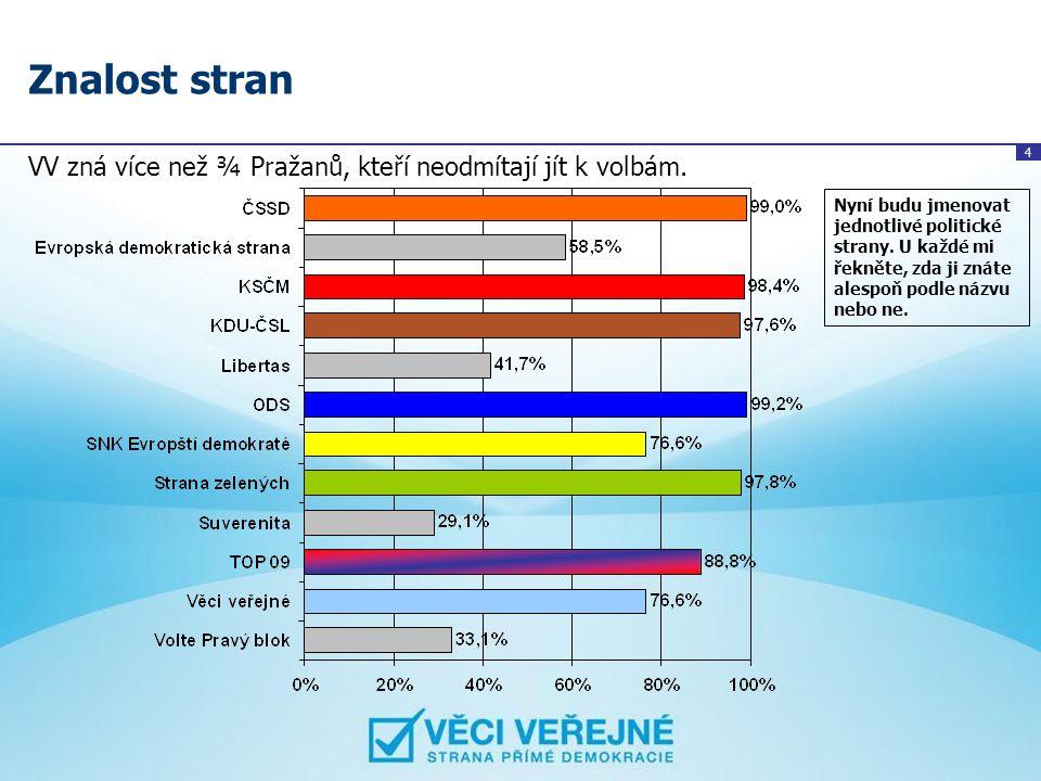 4 Znalost stran VV zná více než ¾ Pražanů, kteří neodmítají jít k volbám. Nyní budu jmenovat jednotlivé politické strany. U každé mi řekněte, zda ji z