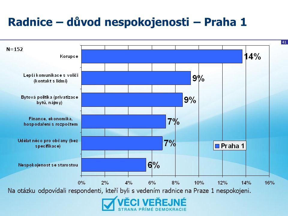 41 Radnice – důvod nespokojenosti – Praha 1 N=152 Na otázku odpovídali respondenti, kteří byli s vedením radnice na Praze 1 nespokojeni.