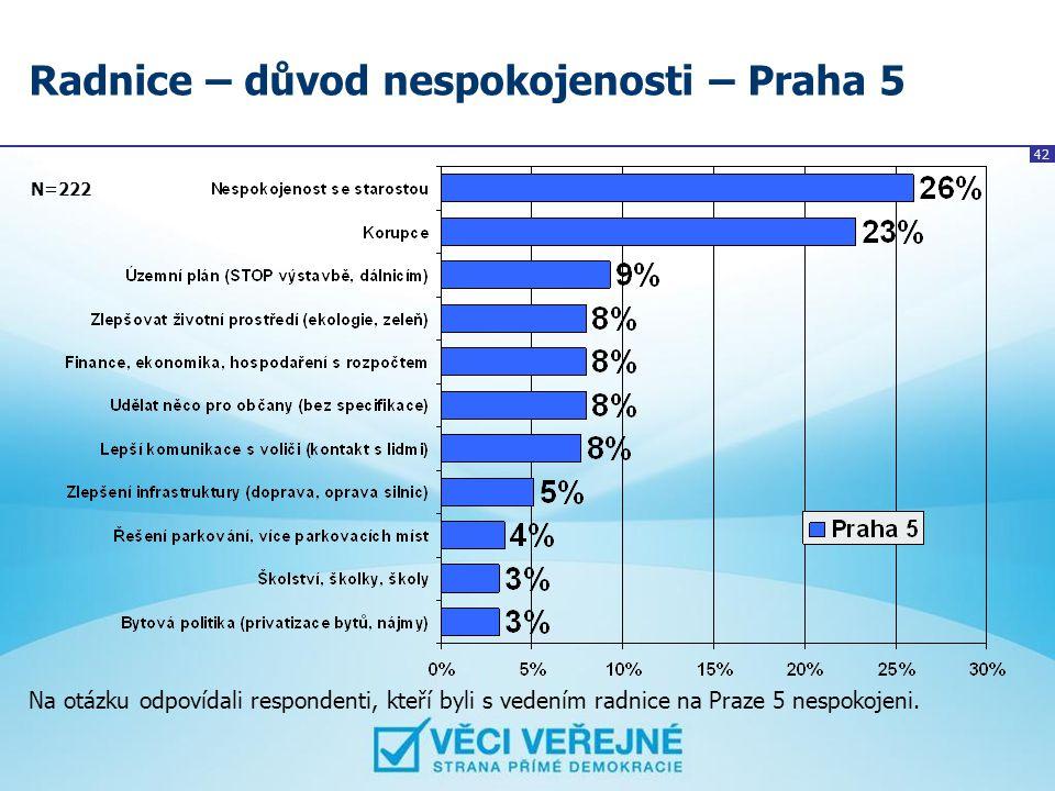 42 Radnice – důvod nespokojenosti – Praha 5 N=222 Na otázku odpovídali respondenti, kteří byli s vedením radnice na Praze 5 nespokojeni.
