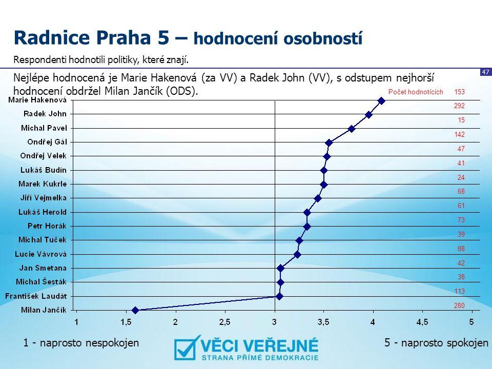 47 Radnice Praha 5 – hodnocení osobností Nejlépe hodnocená je Marie Hakenová (za VV) a Radek John (VV), s odstupem nejhorší hodnocení obdržel Milan Ja