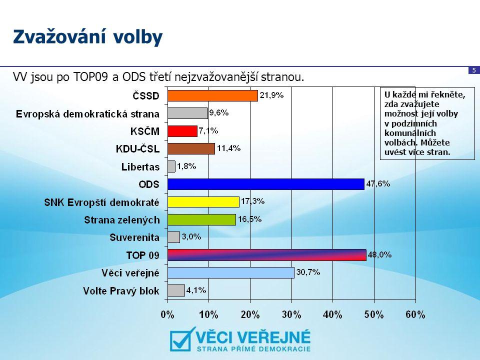 5 Zvažování volby VV jsou po TOP09 a ODS třetí nejzvažovanější stranou. U každé mi řekněte, zda zvažujete možnost její volby v podzimních komunálních