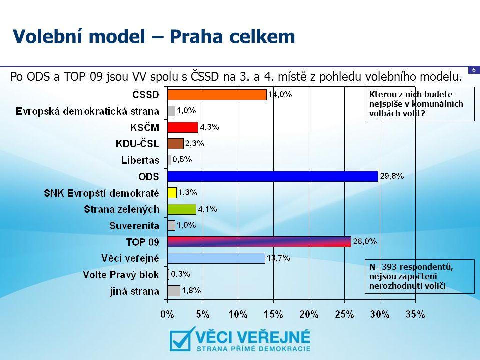 6 Volební model – Praha celkem Po ODS a TOP 09 jsou VV spolu s ČSSD na 3. a 4. místě z pohledu volebního modelu. Kterou z nich budete nejspíše v komun