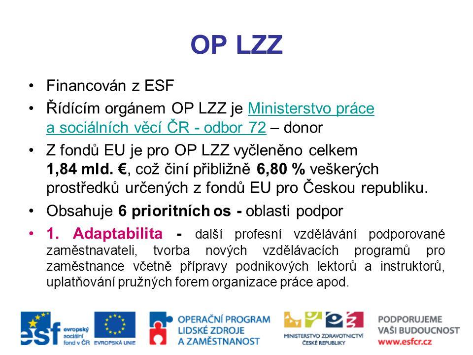 OP LZZ Financován z ESF Řídícím orgánem OP LZZ je Ministerstvo práce a sociálních věcí ČR - odbor 72 – donorMinisterstvo práce a sociálních věcí ČR -