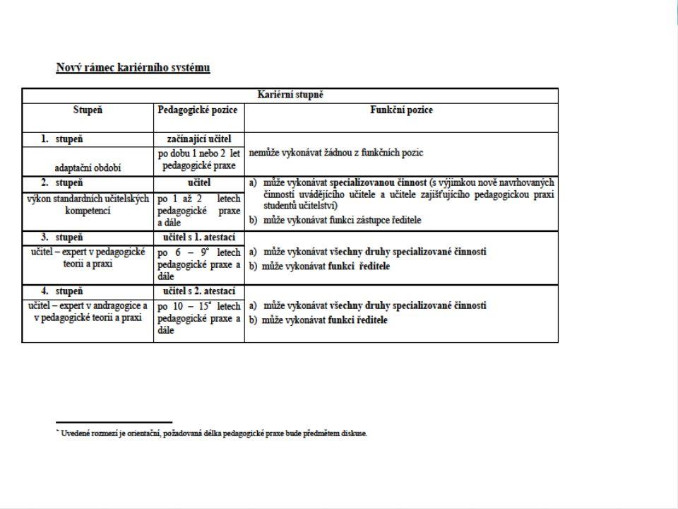 Aktivita 3: Portfolio jako nástroj podpory profesního rozvoje učitelů (evidence o dosažení příslušné úrovně kariérního stupně nebo funkční pozice) Výstupy aktivity: vytvoření metodiky portfolia za využití současných poznatků z ČR (Moravskoslezský kraj) i ze zahraničí a vytvoření metodického návodu ve formě e-learningu vytvoření systému pravidelného hodnocení portfolií učitelů ředitelem školy v rámci evaluace školy – návrh metodiky a dalších doporučení vytvoření systému vedení elektronických portfolií a centrálního sběru dat jako základu pro stále aktualizovanou databázi potřeb pedagogů v systému DVPP 20