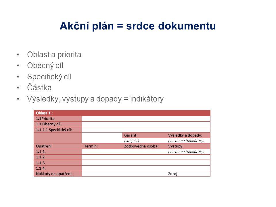Akční plán = srdce dokumentu Oblast a priorita Obecný cíl Specifický cíl Částka Výsledky, výstupy a dopady = indikátory
