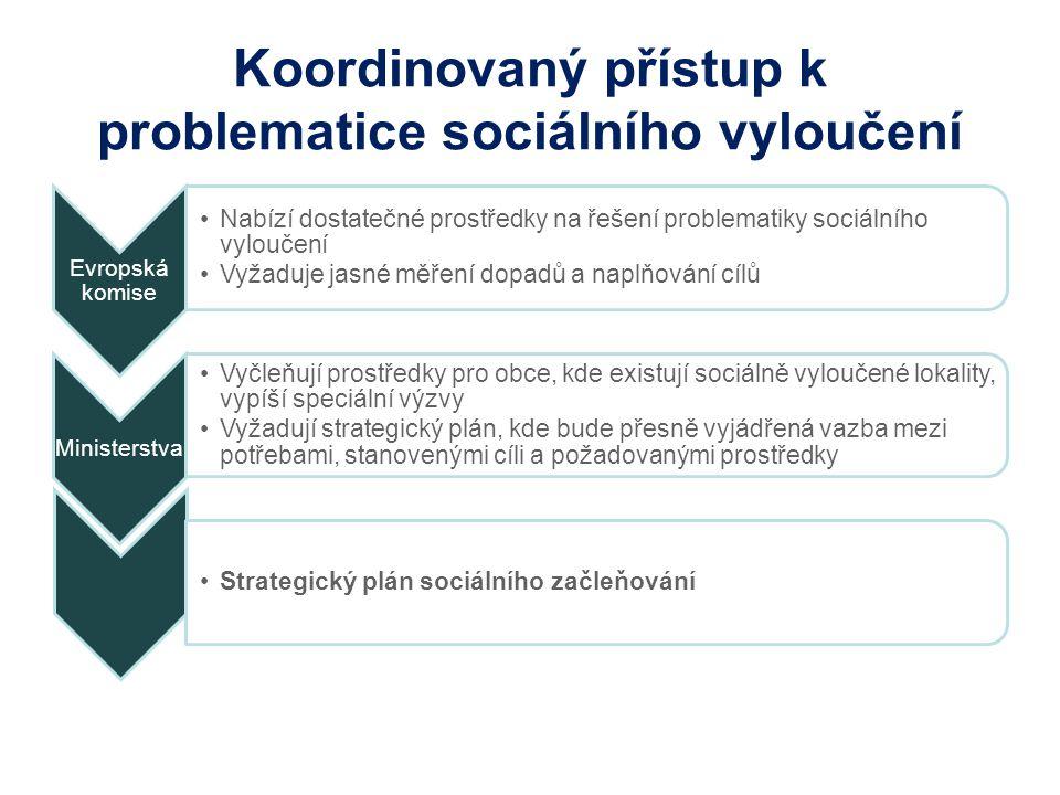 Koordinovaný přístup k problematice sociálního vyloučení Evropská komise Nabízí dostatečné prostředky na řešení problematiky sociálního vyloučení Vyžaduje jasné měření dopadů a naplňování cílů Ministerstva Vyčleňují prostředky pro obce, kde existují sociálně vyloučené lokality, vypíší speciální výzvy Vyžadují strategický plán, kde bude přesně vyjádřená vazba mezi potřebami, stanovenými cíli a požadovanými prostředky Strategický plán sociálního začleňování
