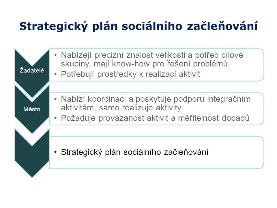 Strategický plán sociálního začleňování Žadatelé Nabízejí precizní znalost velikosti a potřeb cílové skupiny, mají know-how pro řešení problémů Potřebují prostředky k realizaci aktivit Město Nabízí koordinaci a poskytuje podporu integračním aktivitám, samo realizuje aktivity Požaduje provázanost aktivit a měřitelnost dopadů Strategický plán sociálního začleňování