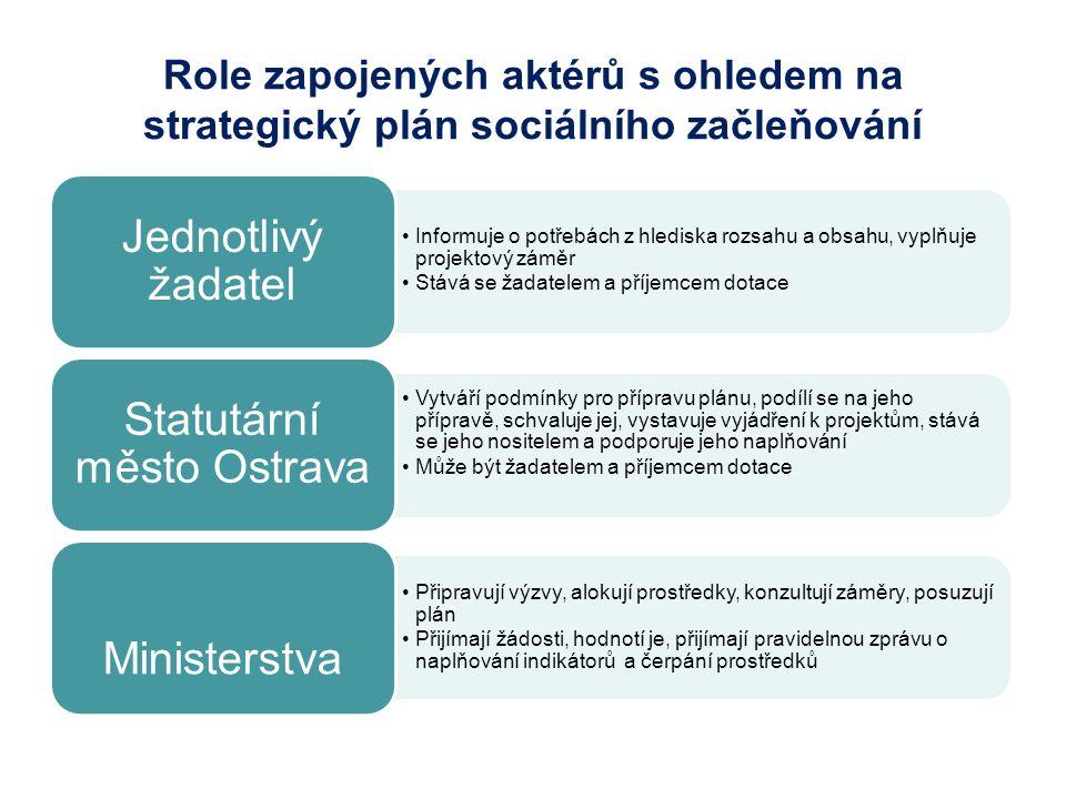 Role zapojených aktérů s ohledem na strategický plán sociálního začleňování Informuje o potřebách z hlediska rozsahu a obsahu, vyplňuje projektový záměr Stává se žadatelem a příjemcem dotace Jednotlivý žadatel Vytváří podmínky pro přípravu plánu, podílí se na jeho přípravě, schvaluje jej, vystavuje vyjádření k projektům, stává se jeho nositelem a podporuje jeho naplňování Může být žadatelem a příjemcem dotace Statutární město Ostrava Připravují výzvy, alokují prostředky, konzultují záměry, posuzují plán Přijímají žádosti, hodnotí je, přijímají pravidelnou zprávu o naplňování indikátorů a čerpání prostředků Ministerstva