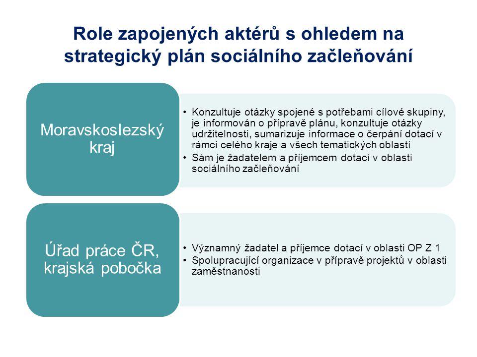 Role zapojených aktérů s ohledem na strategický plán sociálního začleňování Konzultuje otázky spojené s potřebami cílové skupiny, je informován o přípravě plánu, konzultuje otázky udržitelnosti, sumarizuje informace o čerpání dotací v rámci celého kraje a všech tematických oblastí Sám je žadatelem a příjemcem dotací v oblasti sociálního začleňování Moravskoslezský kraj Významný žadatel a příjemce dotací v oblasti OP Z 1 Spolupracující organizace v přípravě projektů v oblasti zaměstnanosti Úřad práce ČR, krajská pobočka