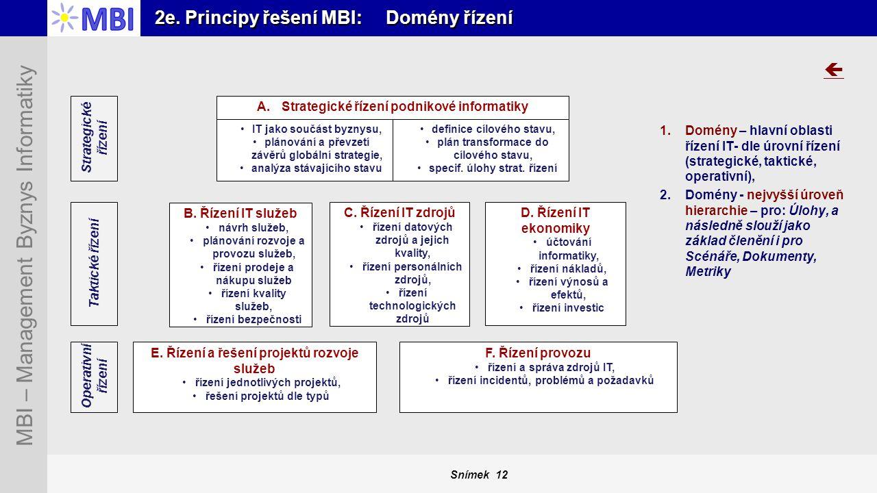 Snímek 12 MBI – Management Byznys Informatiky 2e. Principy řešení MBI: Domény řízení A.Strategické řízení podnikové informatiky B. Řízení IT služeb ná
