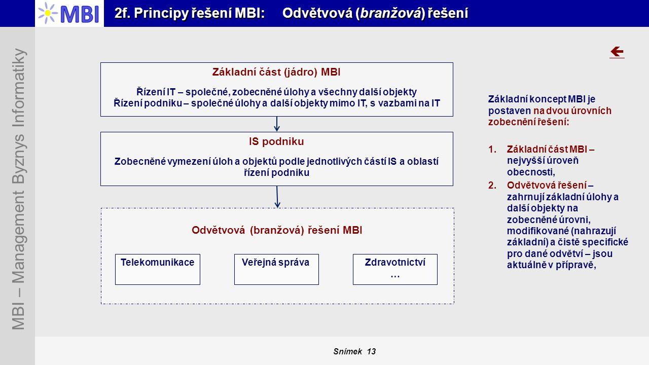 Snímek 13 MBI – Management Byznys Informatiky 2f. Principy řešení MBI: Odvětvová (branžová) řešení Základní koncept MBI je postaven na dvou úrovních z