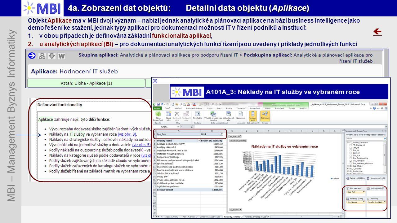 Snímek 24 MBI – Management Byznys Informatiky 4a. Zobrazení dat objektů: Detailní data objektu (Aplikace)  Objekt Aplikace má v MBI dvojí význam – na