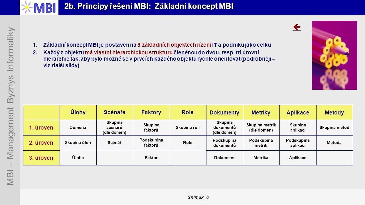 Snímek 6 MBI – Management Byznys Informatiky 2b. Principy řešení MBI: Základní koncept MBI 1.Základní koncept MBI je postaven na 8 základních objektec