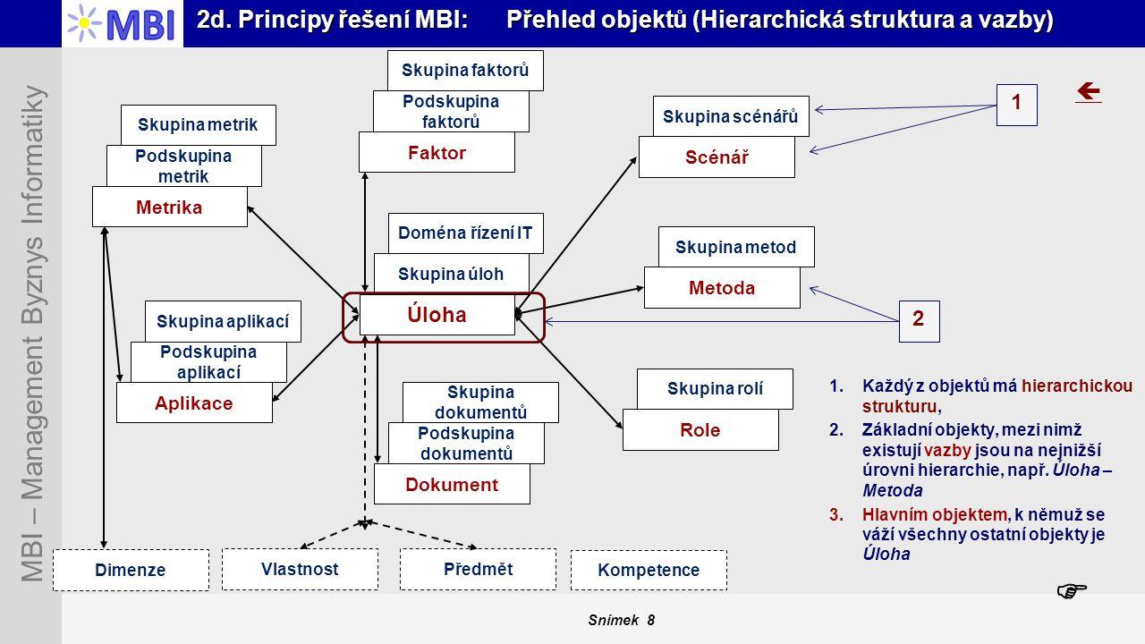 Snímek 8 MBI – Management Byznys Informatiky 2d. Principy řešení MBI: Přehled objektů (Hierarchická struktura a vazby) Úloha Skupina úloh Doména řízen