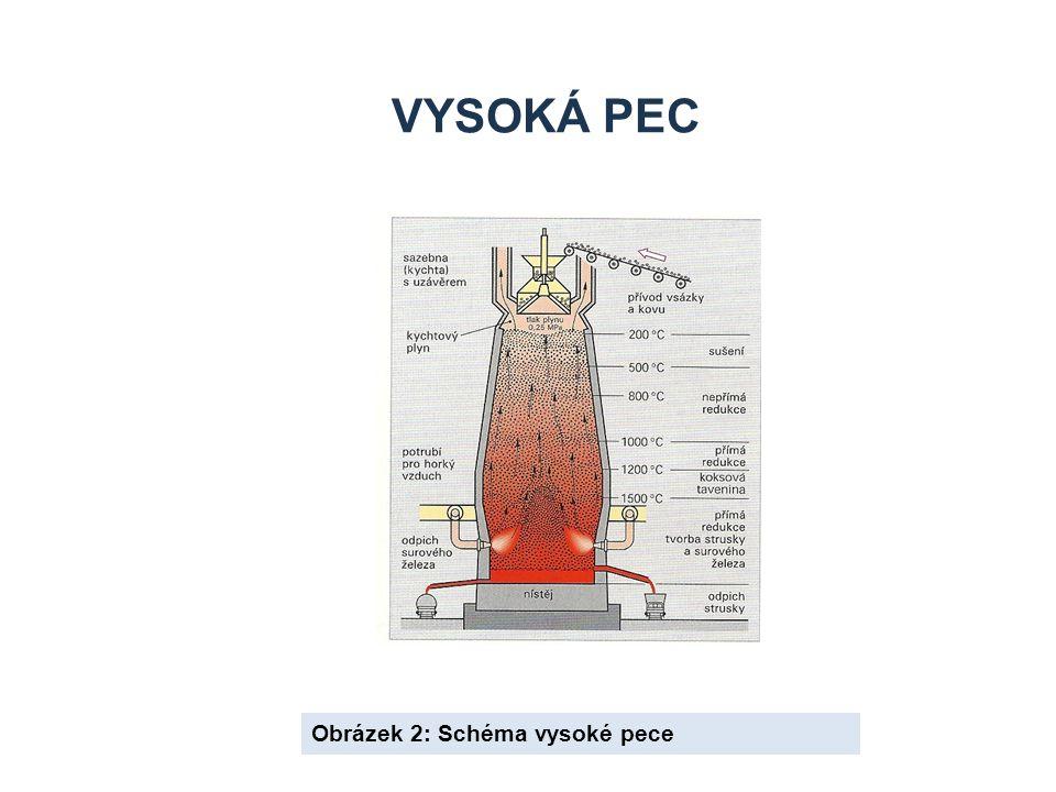 Obrázek 2: Schéma vysoké pece VYSOKÁ PEC
