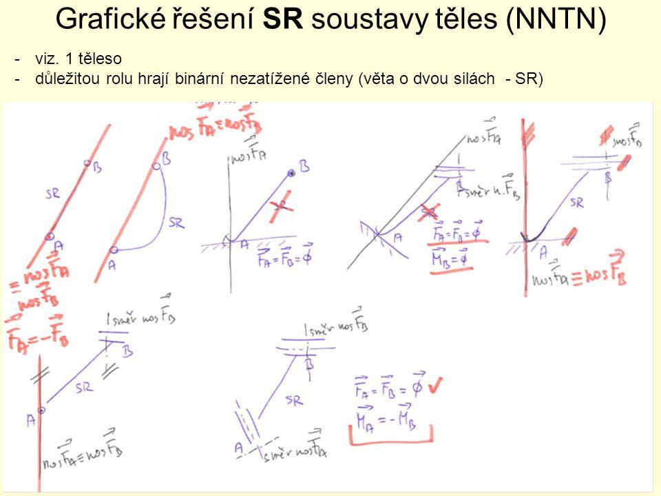Grafické řešení SR soustavy těles (NNTN) -viz. 1 těleso -důležitou rolu hrají binární nezatížené členy (věta o dvou silách - SR)