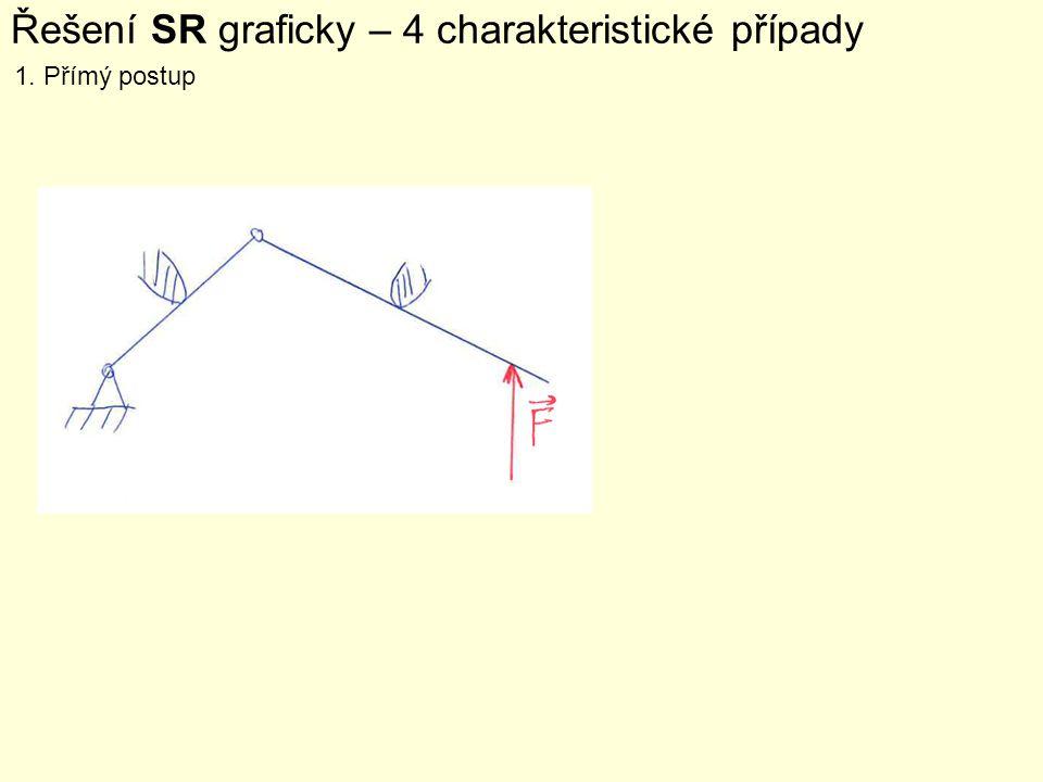 Řešení SR graficky – 4 charakteristické případy 1. Přímý postup
