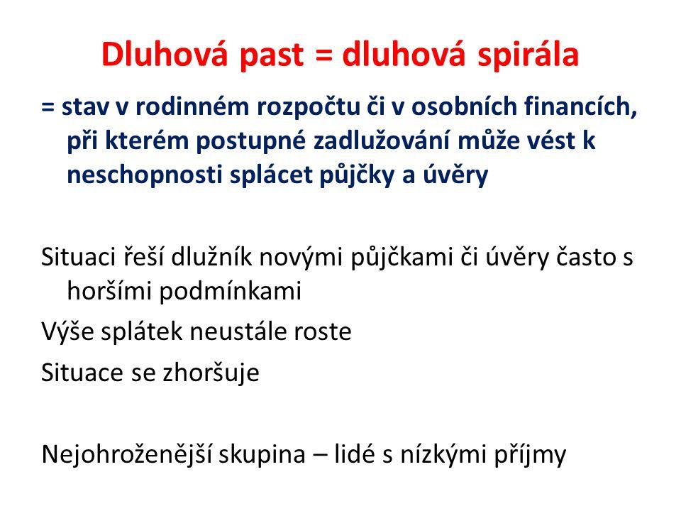 Předlužení = dlužník nemůže splácet půjčené peníze ze svého měsíčního příjmu poté, co z něj odečte běžné životní náklady