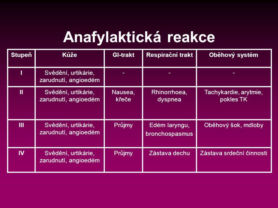 Anafylaktická reakce StupeňKůžeGI-traktRespirační traktOběhový systém ISvědění, urtikárie, zarudnutí, angioedém --- IISvědění, urtikárie, zarudnutí, angioedém Nausea, křeče Rhinorrhoea, dyspnea Tachykardie, arytmie, pokles TK IIISvědění, urtikárie, zarudnutí, angioedém PrůjmyEdém laryngu, bronchospasmus Oběhový šok, mdloby IVSvědění, urtikárie, zarudnutí, angioedém PrůjmyZástava dechuZástava srdeční činnosti