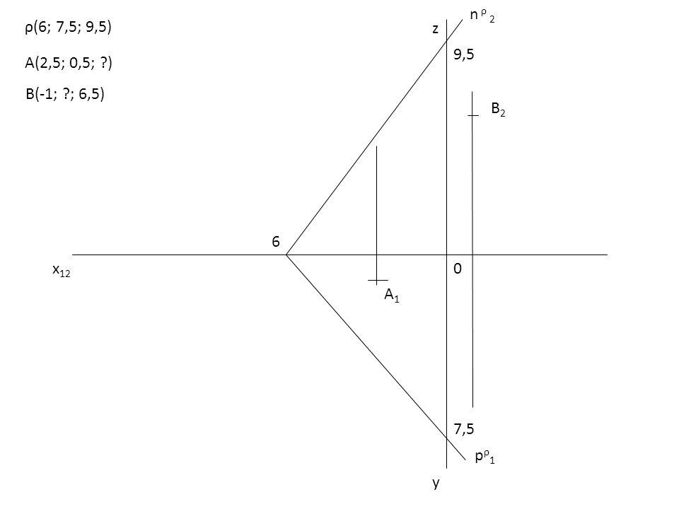 x 12 0 z y 6 9,5 7,5 pρ1pρ1 n ρ 2 A1A1 B2B2 A(2,5; 0,5; ?) B(-1; ?; 6,5) ρ(6; 7,5; 9,5)