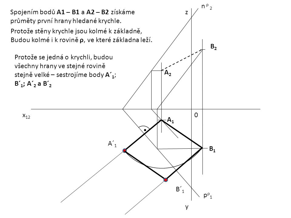 x 12 0 z y pρ1pρ1 n ρ 2 A1A1 B2B2 A2A2 B1B1 Spojením bodů A1 – B1 a A2 – B2 získáme průměty první hrany hledané krychle. Protože stěny krychle jsou ko