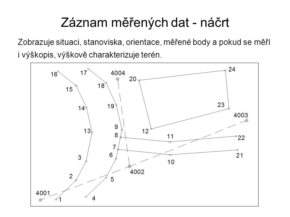 Záznam měřených dat - náčrt Zobrazuje situaci, stanoviska, orientace, měřené body a pokud se měří i výškopis, výškově charakterizuje terén.