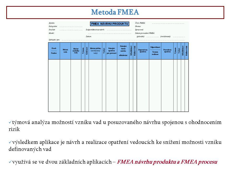 Metoda FMEA týmová analýza možností vzniku vad u posuzovaného návrhu spojenou s ohodnocením rizik výsledkem aplikace je návrh a realizace opatření vedoucích ke snížení možnosti vzniku definovaných vad využívá se ve dvou základních aplikacích – FMEA návrhu produktu a FMEA procesu