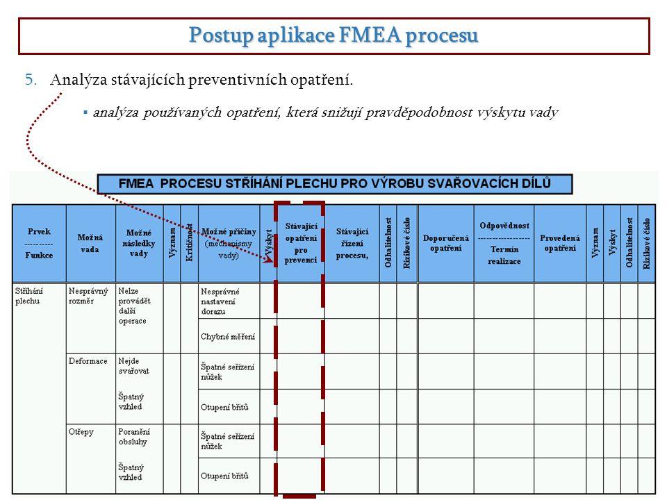 Postup aplikace FMEA procesu  analýza používaných opatření, která snižují pravděpodobnost výskytu vady 5.Analýza stávajících preventivních opatření.