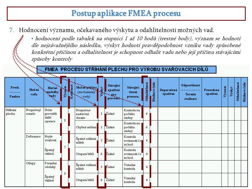 Postup aplikace FMEA procesu  hodnocení podle tabulek na stupnici 1 až 10 bodů (trestné body), význam se hodnotí dle nejzávažnějšího následku, výskyt hodnotí pravděpodobnost vzniku vady způsobené konkrétní příčinou a odhalitelnost je schopnost odhalit vadu nebo její příčinu stávajícími způsoby kontroly 7.Hodnocení významu, očekavaného výskytu a odahlitelnosti možných vad.