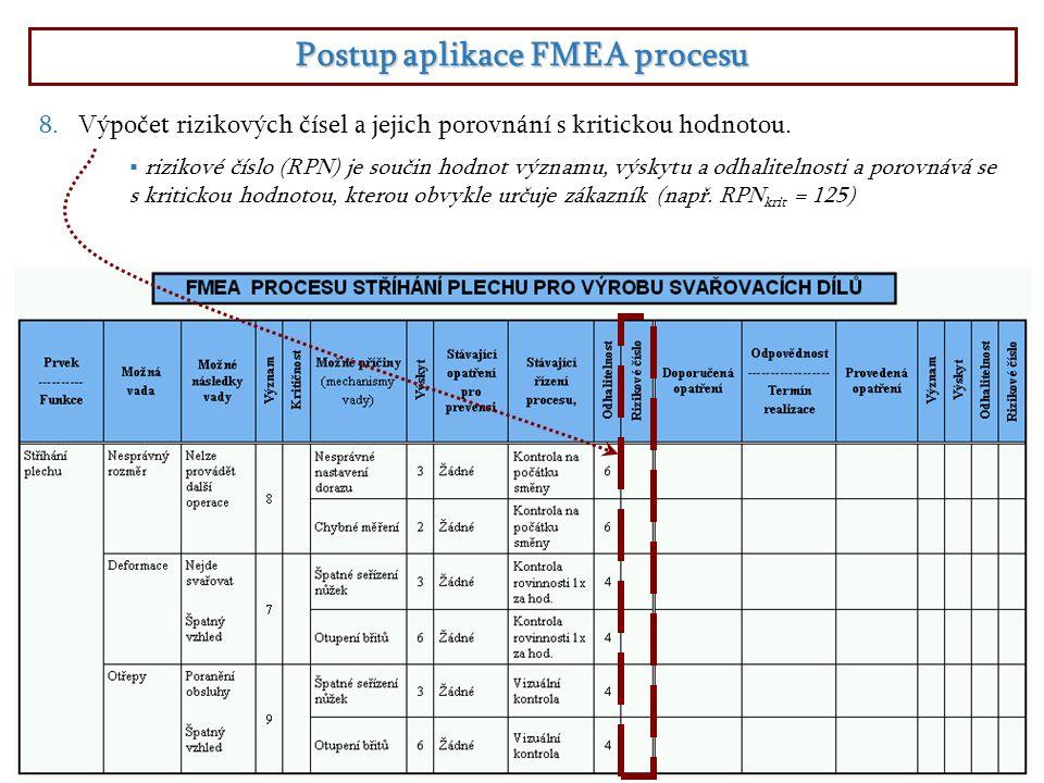 Postup aplikace FMEA procesu  rizikové číslo (RPN) je součin hodnot významu, výskytu a odhalitelnosti a porovnává se s kritickou hodnotou, kterou obvykle určuje zákazník (např.