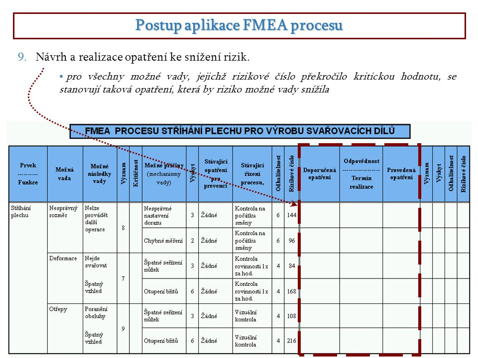 Postup aplikace FMEA procesu  pro všechny možné vady, jejichž rizikové číslo překročilo kritickou hodnotu, se stanovují taková opatření, která by riz