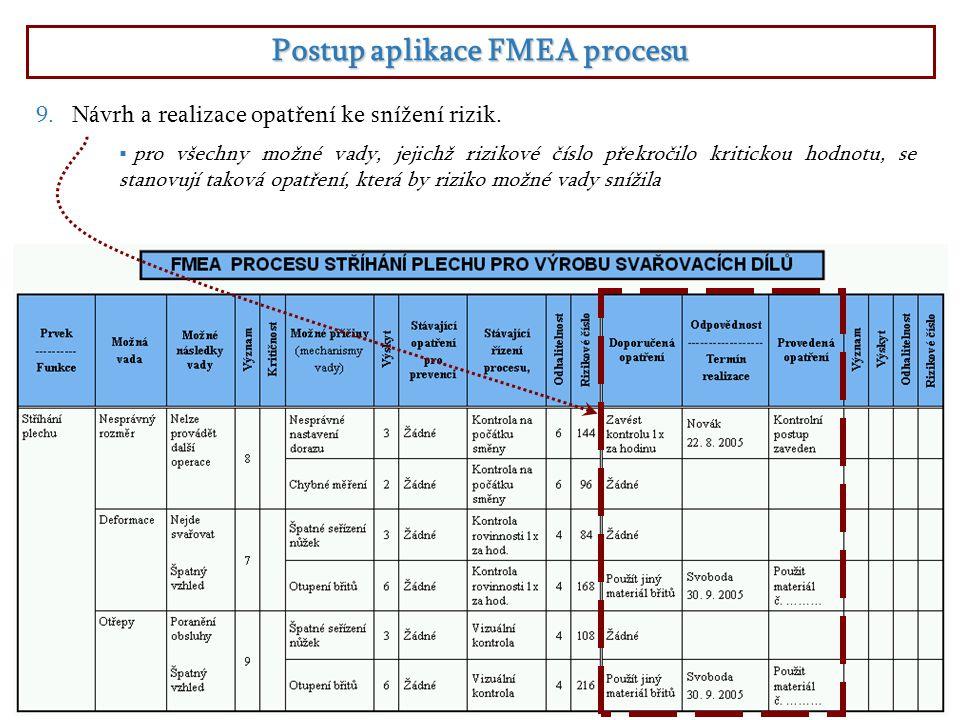 Postup aplikace FMEA procesu  pro všechny možné vady, jejichž rizikové číslo překročilo kritickou hodnotu, se stanovují taková opatření, která by riziko možné vady snížila 9.Návrh a realizace opatření ke snížení rizik.