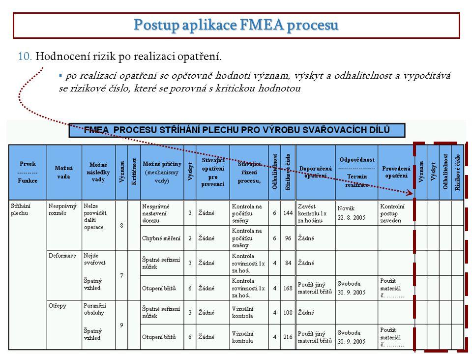 Postup aplikace FMEA procesu  po realizaci opatření se opětovně hodnotí význam, výskyt a odhalitelnost a vypočítává se rizikové číslo, které se porov