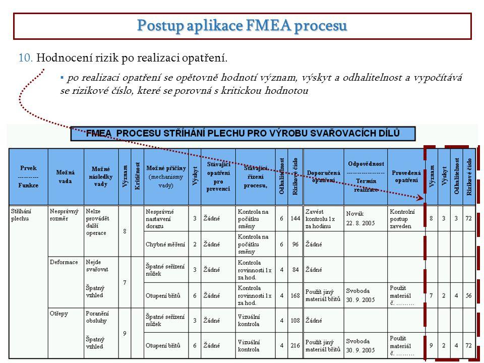 Postup aplikace FMEA procesu  po realizaci opatření se opětovně hodnotí význam, výskyt a odhalitelnost a vypočítává se rizikové číslo, které se porovná s kritickou hodnotou 10.Hodnocení rizik po realizaci opatření.