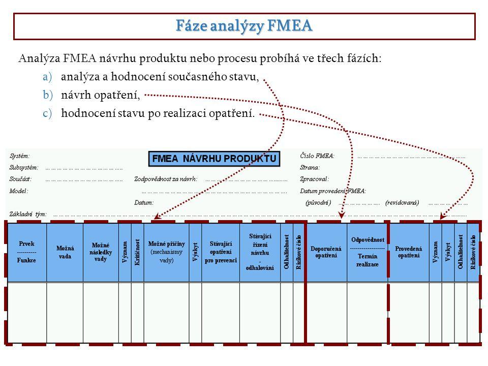 Fáze analýzy FMEA Analýza FMEA návrhu produktu nebo procesu probíhá ve třech fázích: a)analýza a hodnocení současného stavu, b)návrh opatření, c)hodnocení stavu po realizaci opatření.