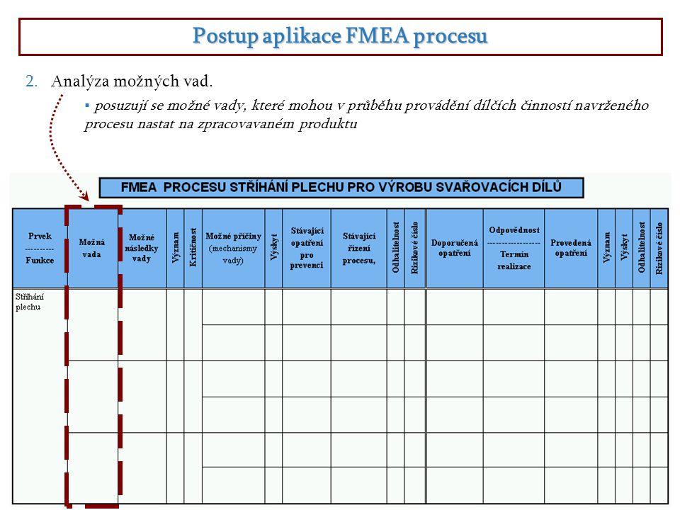 Postup aplikace FMEA procesu 2.Analýza možných vad.