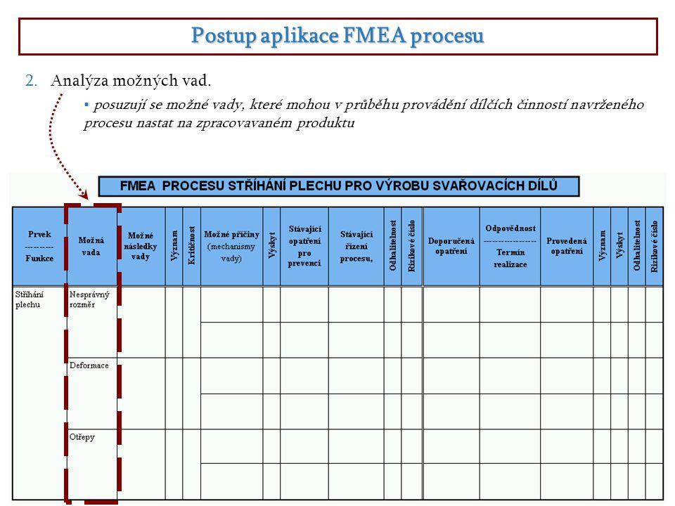 Postup aplikace FMEA procesu 2.Analýza možných vad.  posuzují se možné vady, které mohou v průběhu provádění dílčích činností navrženého procesu nast