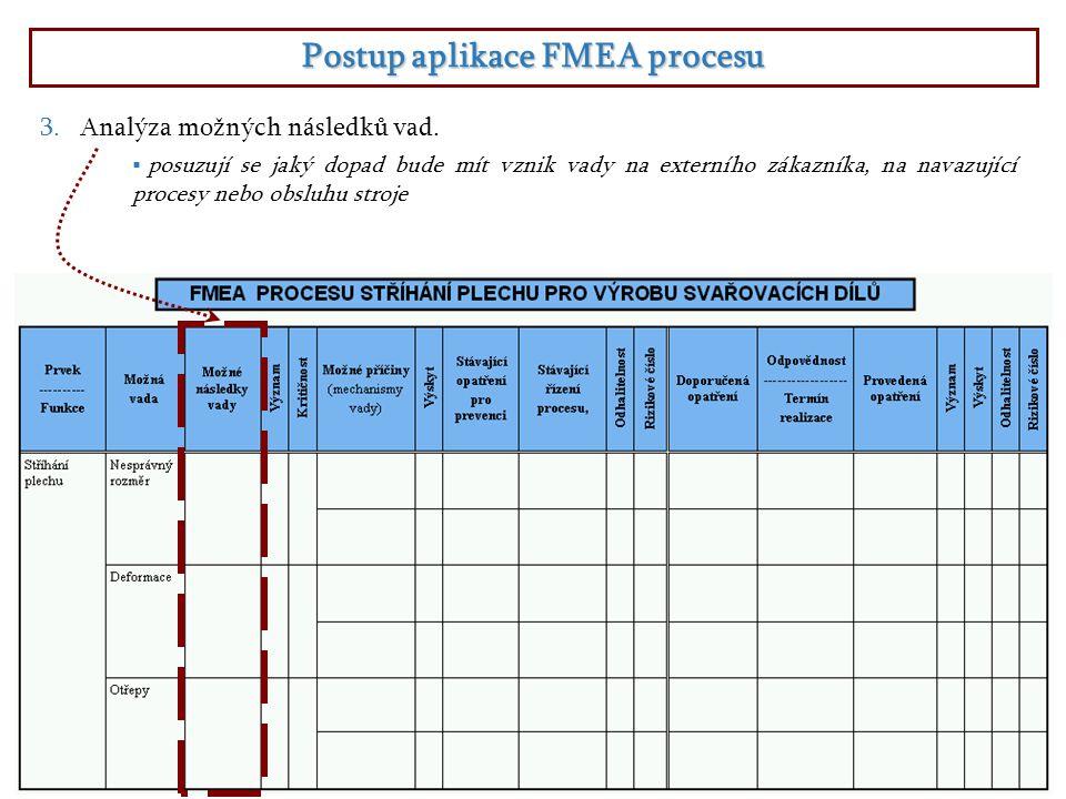 Postup aplikace FMEA procesu  posuzují se jaký dopad bude mít vznik vady na externího zákazníka, na navazující procesy nebo obsluhu stroje 3.Analýza