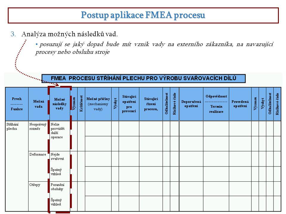 Postup aplikace FMEA procesu  posuzují se jaký dopad bude mít vznik vady na externího zákazníka, na navazující procesy nebo obsluhu stroje 3.Analýza možných následků vad.