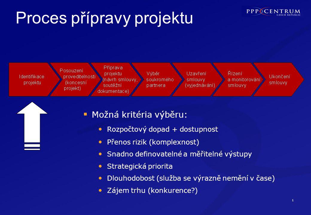 1 Proces přípravy projektu  Možná kritéria výběru: Rozpočtový dopad + dostupnost Přenos rizik (komplexnost) Snadno definovatelné a měřitelné výstupy Strategická priorita Dlouhodobost (služba se výrazně nemění v čase) Zájem trhu (konkurence )