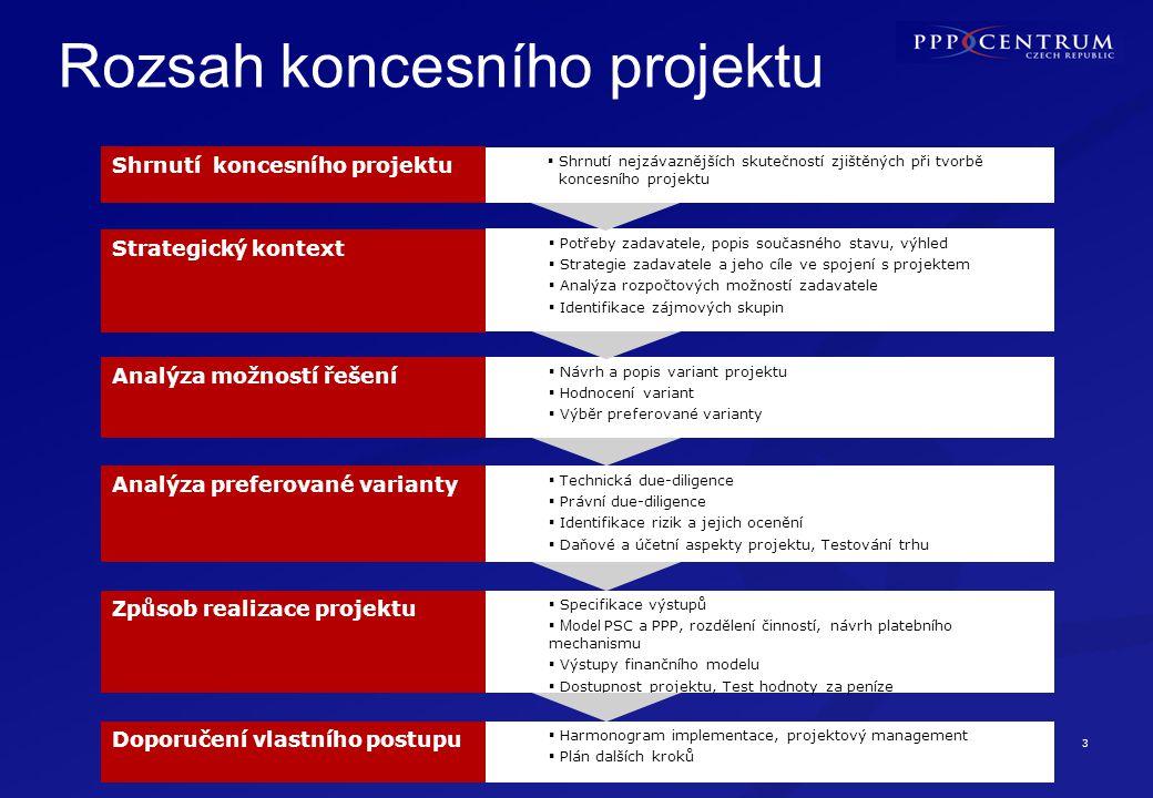 4 www.pppcentrum.cz Ing.Jan Škurek Ředitel, tel: 234 155 350, jan.skurek@pppcentrum.cz PhDr.