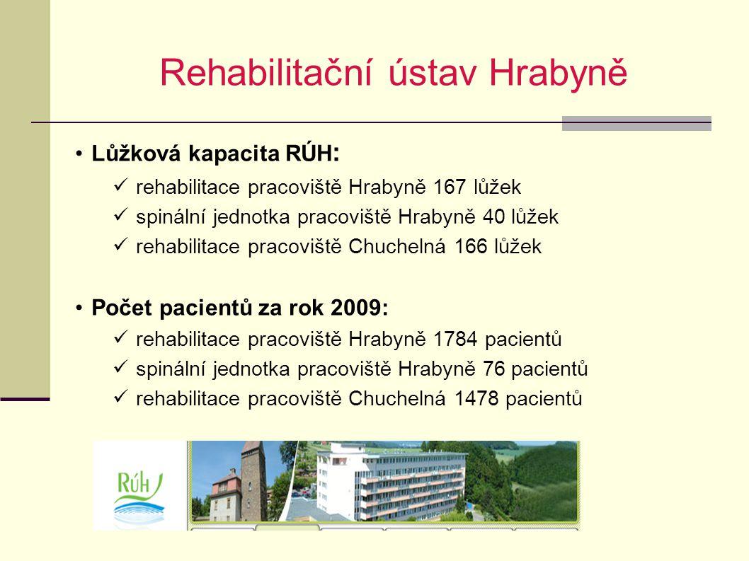 Rehabilitační ústav Hrabyně Lůžková kapacita RÚH : rehabilitace pracoviště Hrabyně 167 lůžek spinální jednotka pracoviště Hrabyně 40 lůžek rehabilitac