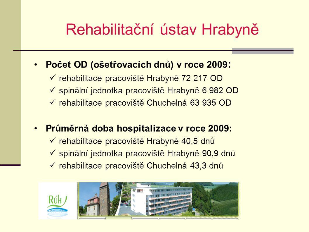 Rehabilitační ústav Hrabyně Počet OD (ošetřovacích dnů) v roce 2009 : rehabilitace pracoviště Hrabyně 72 217 OD spinální jednotka pracoviště Hrabyně 6