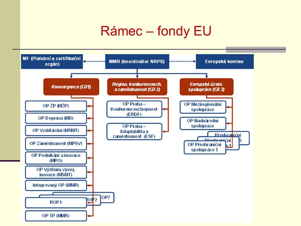 Rámec – fondy EU