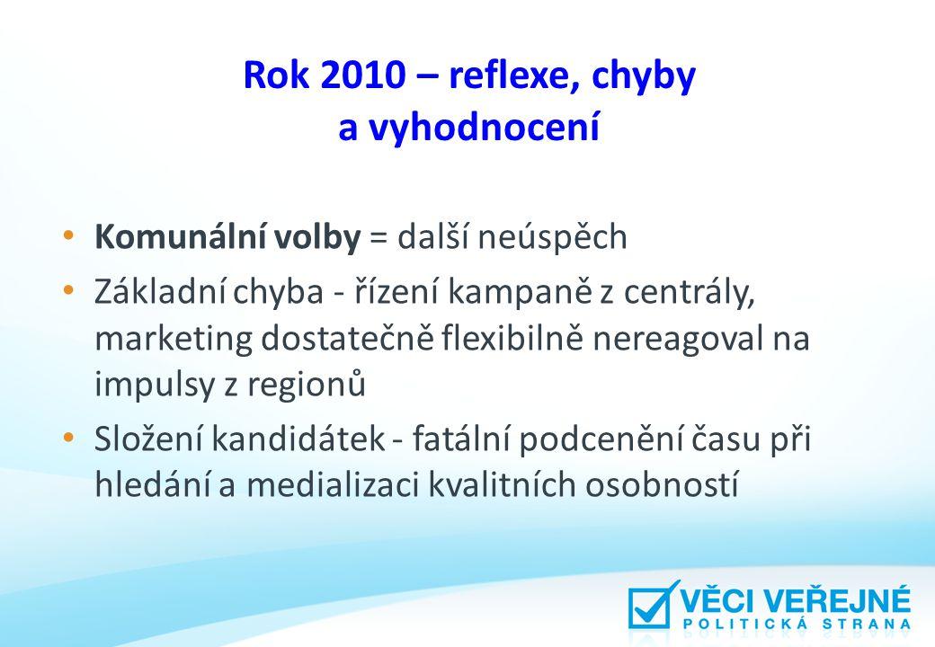 Rok 2010 – reflexe, chyby a vyhodnocení Komunální volby = další neúspěch Základní chyba - řízení kampaně z centrály, marketing dostatečně flexibilně n